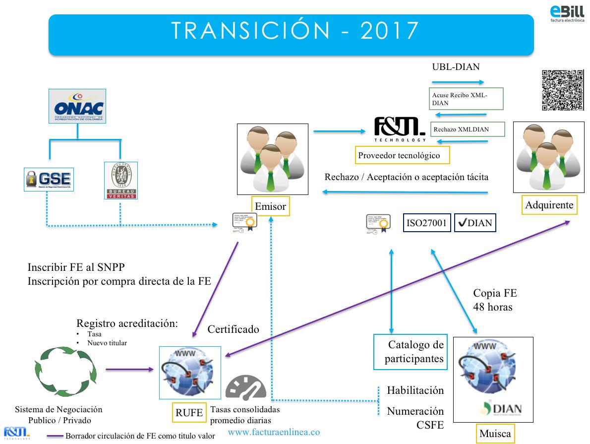 DIAN proceso futuro (2017 en adelante) de factura electrónica